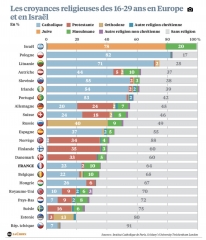 Jeunes européens et religion.jpg