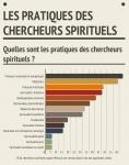 Pratiques chercheurs spirituels.jpg