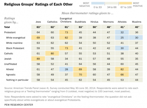Religious groups viewing eachother (USA).jpg
