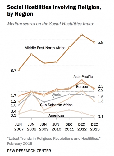 Pew social hostilities by region.jpg