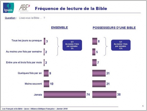 Lecture BIBLE 2010.jpg