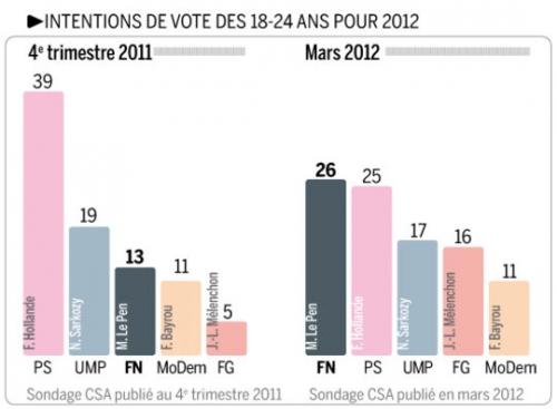 france,the economist,pratique religieuse,religion et politique,démagogie,françois hollande,nicolas sarkozy,élections présidentielles