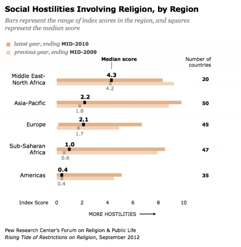 Social hostilities towards religion.jpg