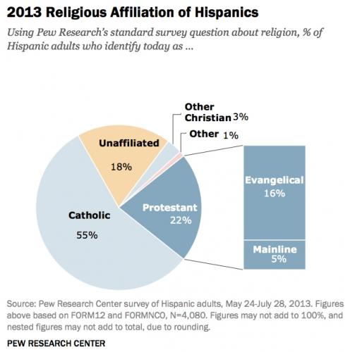 Etats-Unis, religion, latinos, catholicisme, protestantisme, évangéliques, pew forum