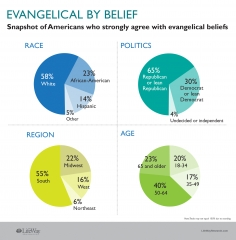 evangelicals-groups.jpg