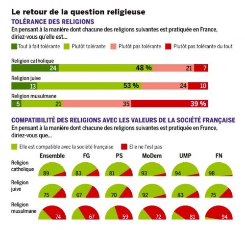 Infographie Le Monde perception des religions (2013).jpg