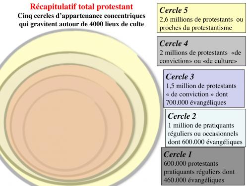 cercles d'appartenance protestantisme français.png