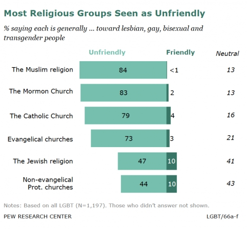 Religious groups unfriendly (gay).jpg